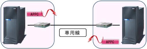 VPN構築(SNA通信編)01