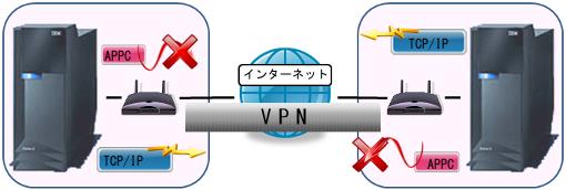 VPN構築(SNA通信編)02