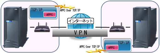 VPN構築(SNA通信編)03