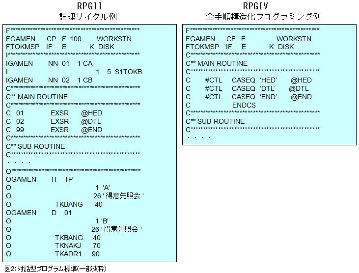 S/34 RPGⅡ 論理サイクルを使用したエントリー・プログラム