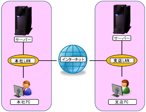 VPN構築(IPSec編)01
