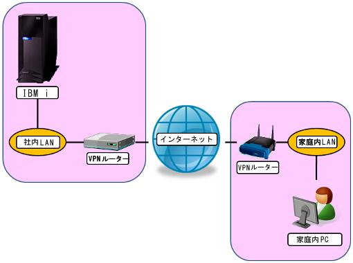 VPN構築(IPSec編)02