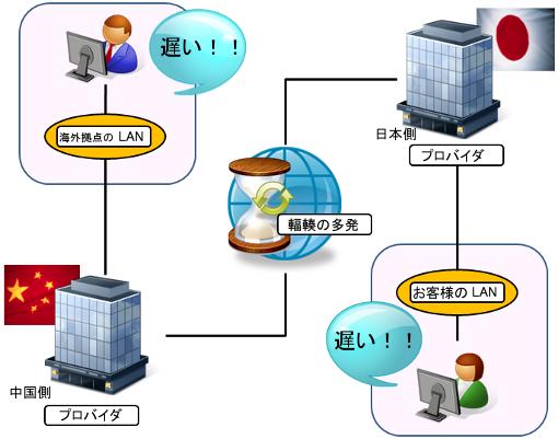VPN構築(お客様導入編)