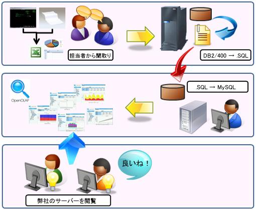 IBM i と OpenOLAP(導入検討)