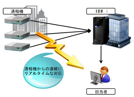 ソケット通信による独自プロトコル処理1