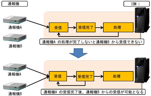 ソケット通信による独自プロトコル処理2