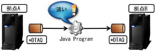 IBM i DataBase Hub 03