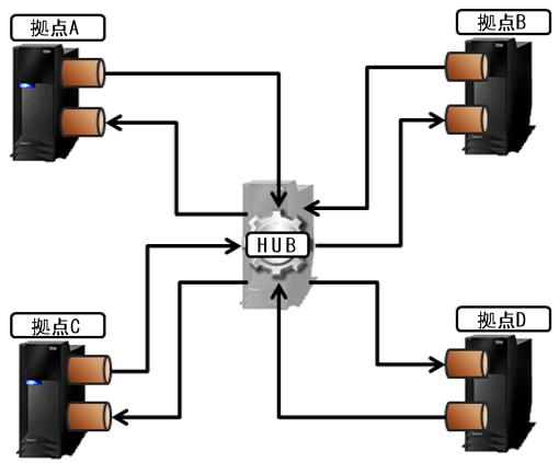 IBM i DataBase Hub 04