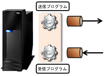 IBM i DataBase Hub 05